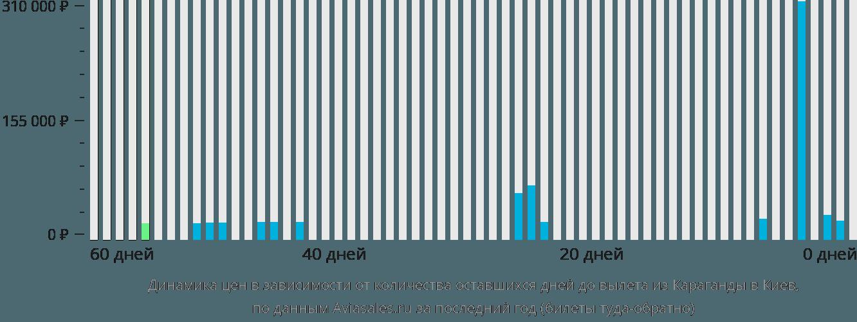 Динамика цен в зависимости от количества оставшихся дней до вылета из Караганды в Киев