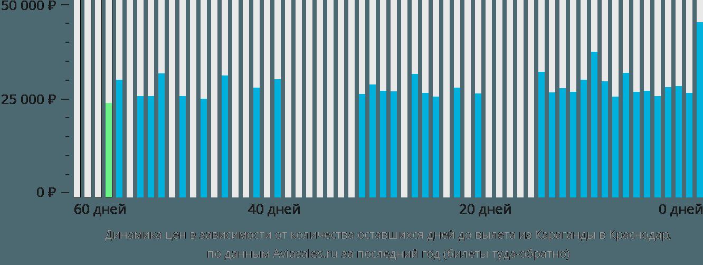 Динамика цен в зависимости от количества оставшихся дней до вылета из Караганды в Краснодар