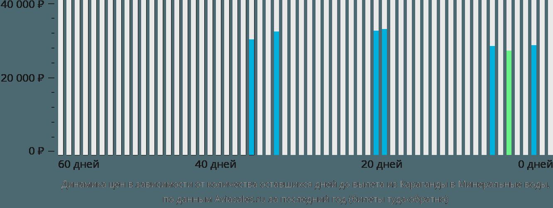 Динамика цен в зависимости от количества оставшихся дней до вылета из Караганды в Минеральные воды