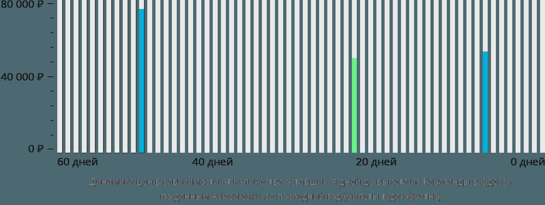 Динамика цен в зависимости от количества оставшихся дней до вылета из Караганды в Одессу