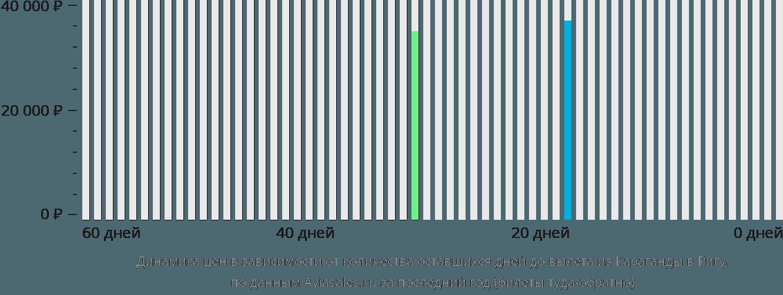 Динамика цен в зависимости от количества оставшихся дней до вылета из Караганды в Ригу