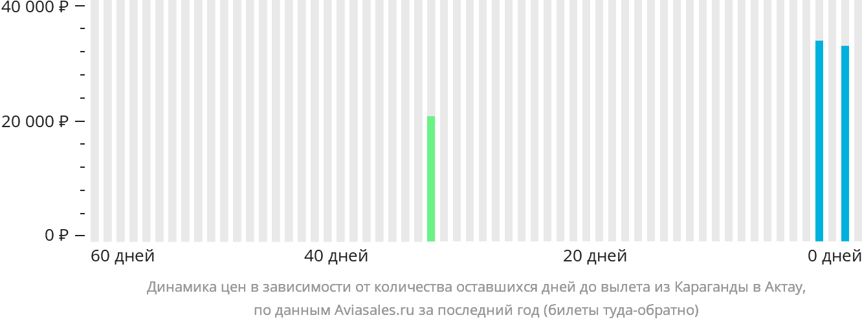 Динамика цен в зависимости от количества оставшихся дней до вылета из Караганды в Актау