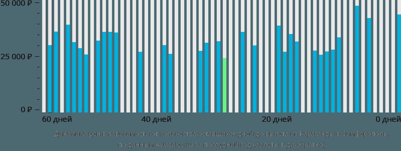 Динамика цен в зависимости от количества оставшихся дней до вылета из Караганды в Симферополь