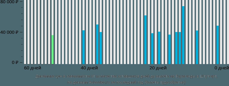 Динамика цен в зависимости от количества оставшихся дней до вылета из Караганды в Штутгарт