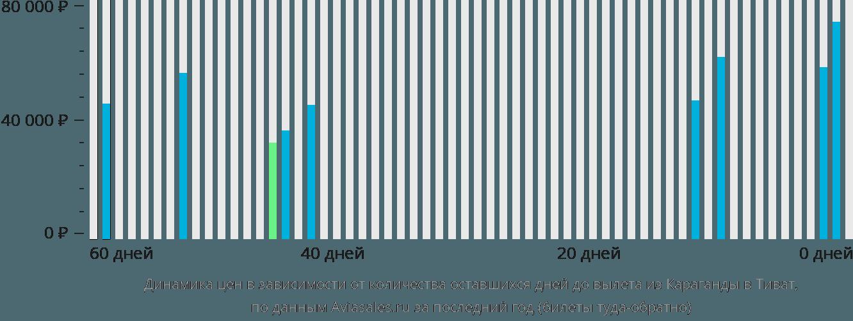 Динамика цен в зависимости от количества оставшихся дней до вылета из Караганды в Тиват