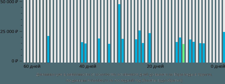 Динамика цен в зависимости от количества оставшихся дней до вылета из Караганды в Урумчи