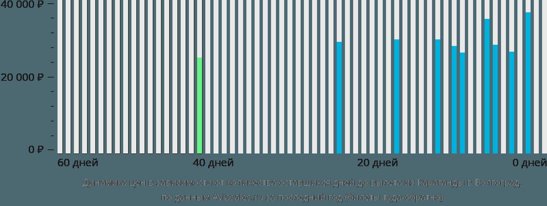 Динамика цен в зависимости от количества оставшихся дней до вылета из Караганды в Волгоград