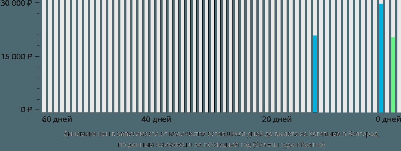 Динамика цен в зависимости от количества оставшихся дней до вылета из Когалыма в Белгород