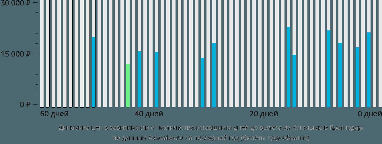 Динамика цен в зависимости от количества оставшихся дней до вылета из Когалыма в Краснодар