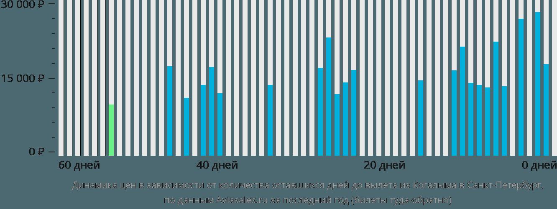 Динамика цен в зависимости от количества оставшихся дней до вылета из Когалыма в Санкт-Петербург