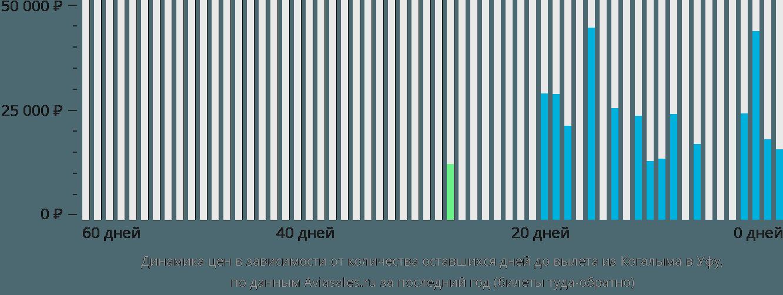 Динамика цен в зависимости от количества оставшихся дней до вылета из Когалыма в Уфу