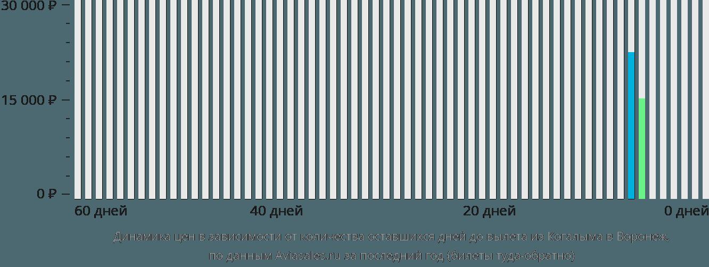 Динамика цен в зависимости от количества оставшихся дней до вылета из Когалыма в Воронеж