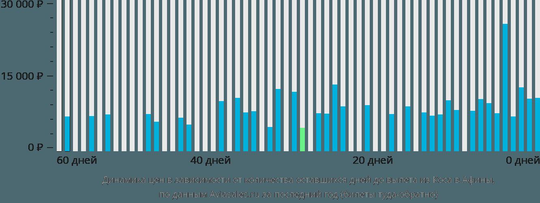 Динамика цен в зависимости от количества оставшихся дней до вылета из Коса в Афины