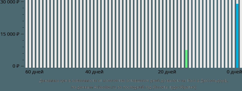Динамика цен в зависимости от количества оставшихся дней до вылета из Коса в Дюссельдорф