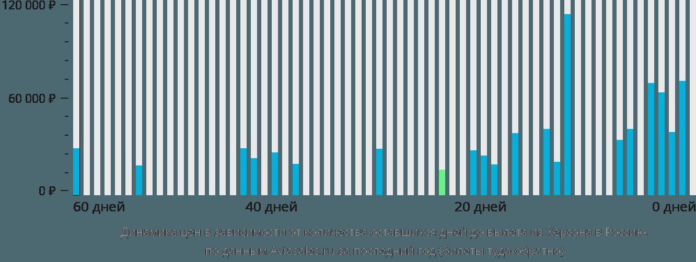 Динамика цен в зависимости от количества оставшихся дней до вылета из Херсона в Россию