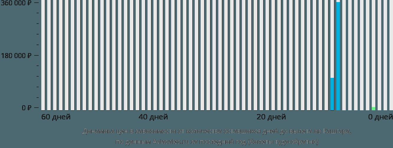 Динамика цен в зависимости от количества оставшихся дней до вылета из Кашгара