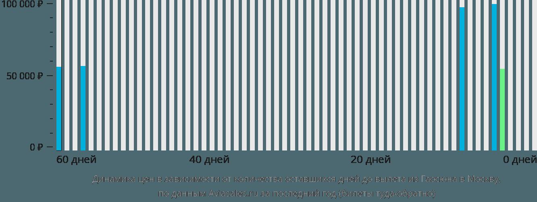 Динамика цен в зависимости от количества оставшихся дней до вылета из Гаосюна в Москву