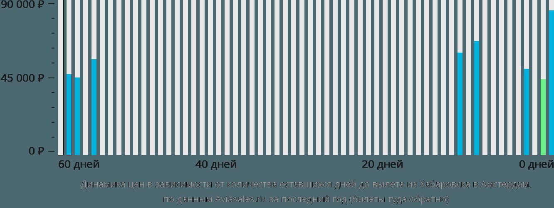 Динамика цен в зависимости от количества оставшихся дней до вылета из Хабаровска в Амстердам