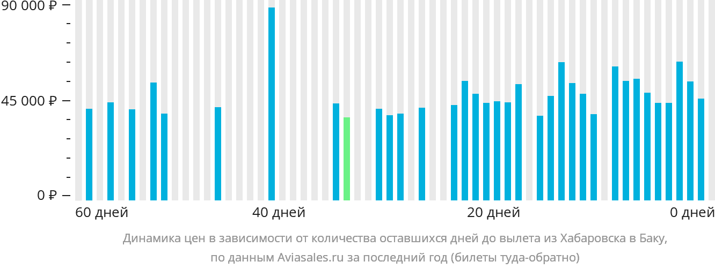 Динамика цен в зависимости от количества оставшихся дней до вылета из Хабаровска в Баку