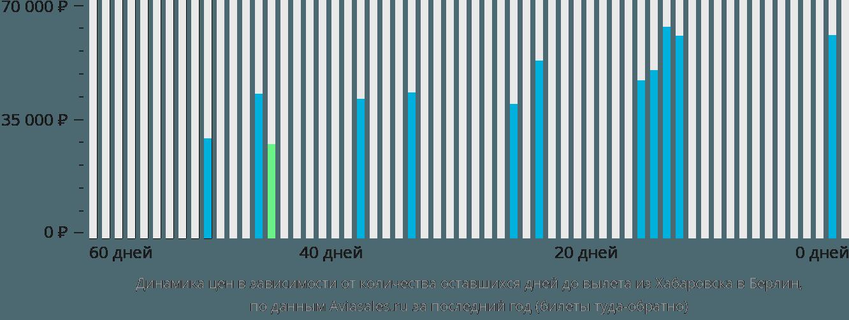 Динамика цен в зависимости от количества оставшихся дней до вылета из Хабаровска в Берлин