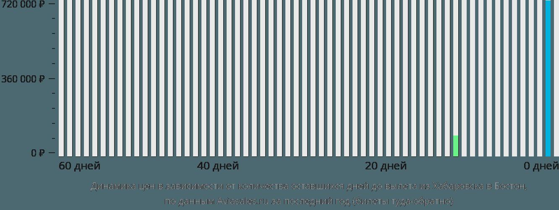 Динамика цен в зависимости от количества оставшихся дней до вылета из Хабаровска в Бостон