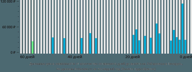 Динамика цен в зависимости от количества оставшихся дней до вылета из Хабаровска в Беларусь