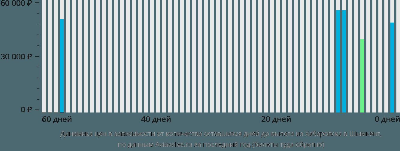 Динамика цен в зависимости от количества оставшихся дней до вылета из Хабаровска в Шымкент