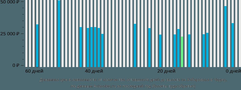 Динамика цен в зависимости от количества оставшихся дней до вылета из Хабаровска в Чеджу