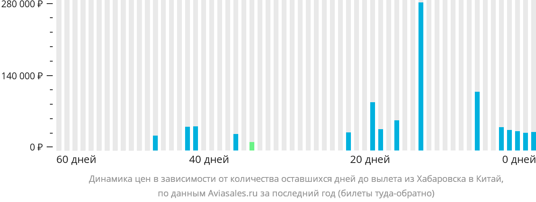 Динамика цен в зависимости от количества оставшихся дней до вылета из Хабаровска в Китай