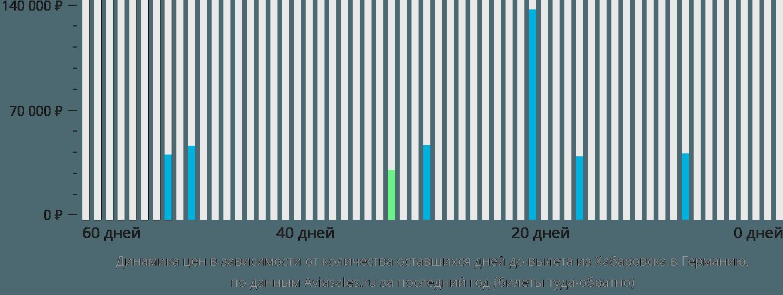 Динамика цен в зависимости от количества оставшихся дней до вылета из Хабаровска в Германию