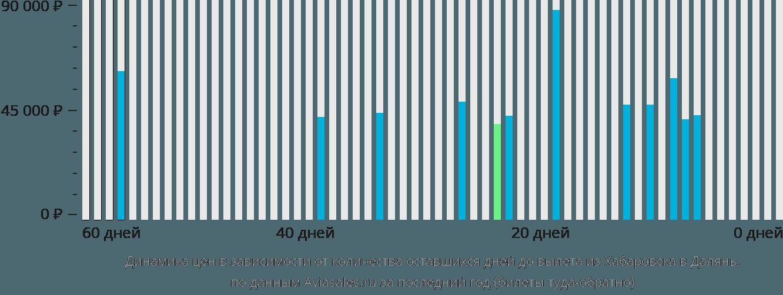 Динамика цен в зависимости от количества оставшихся дней до вылета из Хабаровска в Далянь