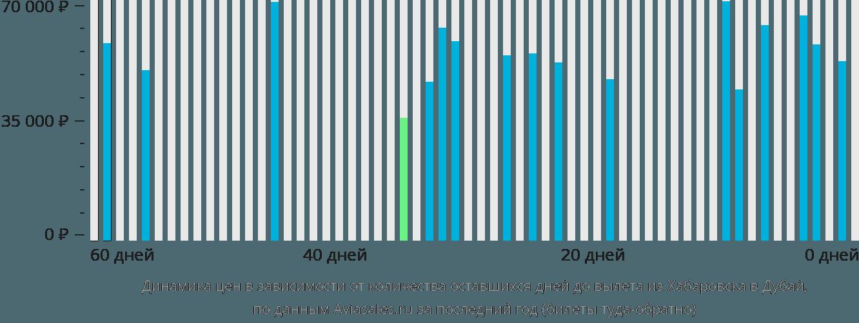 Динамика цен в зависимости от количества оставшихся дней до вылета из Хабаровска в Дубай