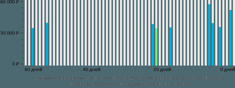 Динамика цен в зависимости от количества оставшихся дней до вылета из Хабаровска в Белгород