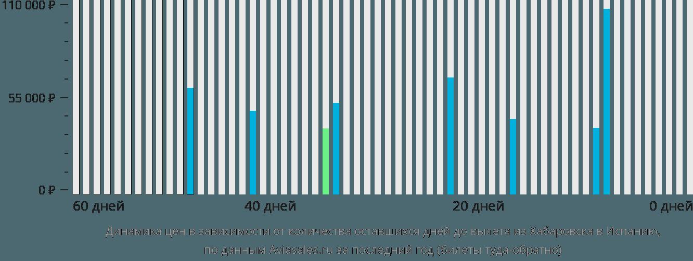 Динамика цен в зависимости от количества оставшихся дней до вылета из Хабаровска в Испанию