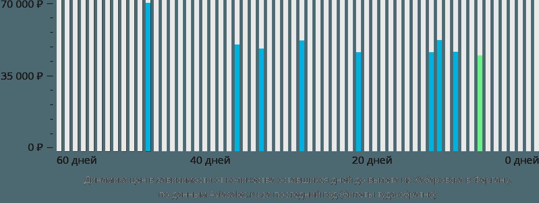 Динамика цен в зависимости от количества оставшихся дней до вылета из Хабаровска в Фергану