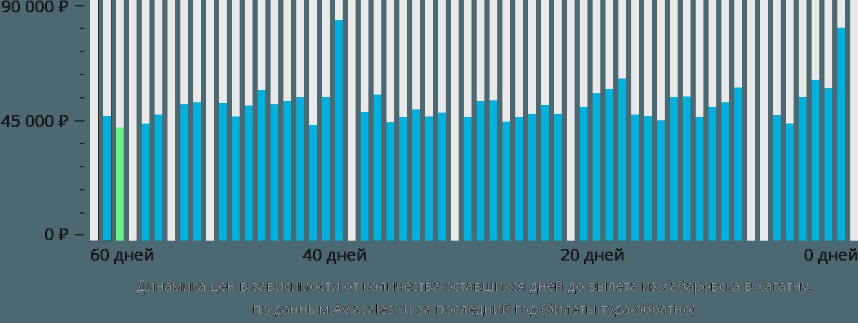 Динамика цен в зависимости от количества оставшихся дней до вылета из Хабаровска в Хагатну