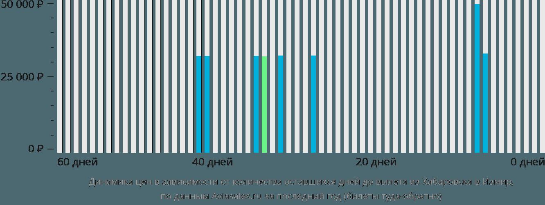 Динамика цен в зависимости от количества оставшихся дней до вылета из Хабаровска в Измир