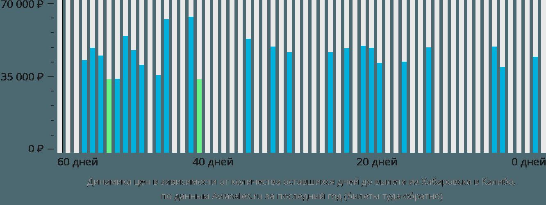 Динамика цен в зависимости от количества оставшихся дней до вылета из Хабаровска в Калибо