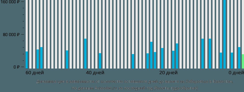 Динамика цен в зависимости от количества оставшихся дней до вылета из Хабаровска в Казахстан