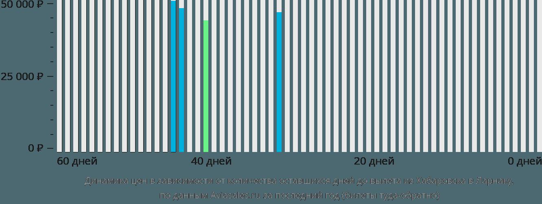 Динамика цен в зависимости от количества оставшихся дней до вылета из Хабаровска в Ларнаку