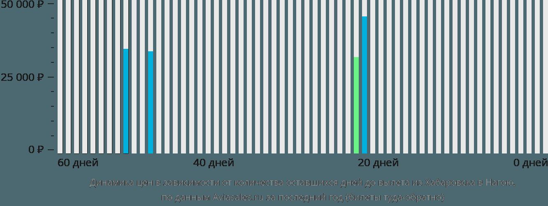 Динамика цен в зависимости от количества оставшихся дней до вылета из Хабаровска в Нагою