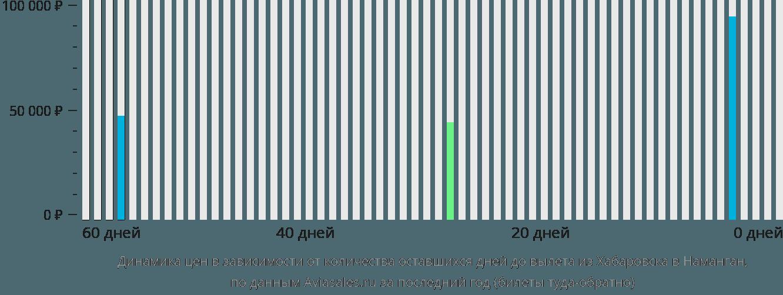 Динамика цен в зависимости от количества оставшихся дней до вылета из Хабаровска в Наманган