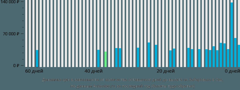 Динамика цен в зависимости от количества оставшихся дней до вылета из Хабаровска в Ош