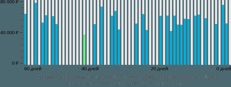 Динамика цен в зависимости от количества оставшихся дней до вылета из Хабаровска в Париж