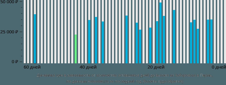 Динамика цен в зависимости от количества оставшихся дней до вылета из Хабаровска в Пермь