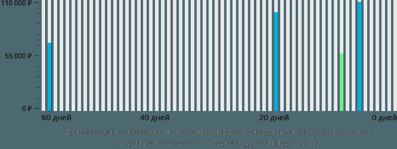 Динамика цен в зависимости от количества оставшихся дней до вылета из Хабаровска на Маэ