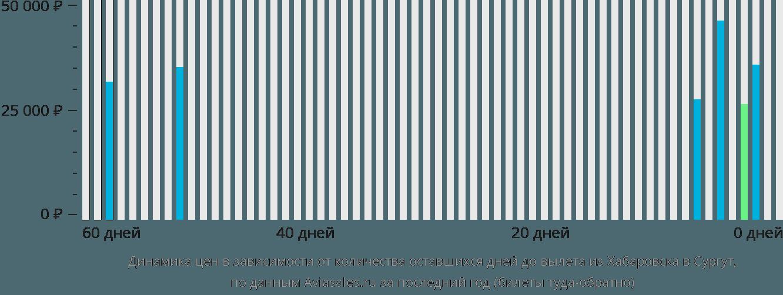 Динамика цен в зависимости от количества оставшихся дней до вылета из Хабаровска в Сургут