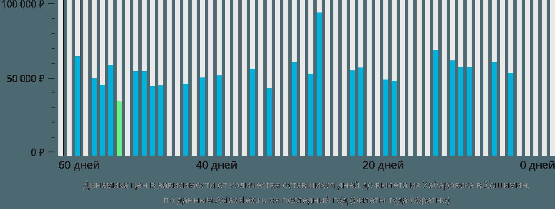 Динамика цен в зависимости от количества оставшихся дней до вылета из Хабаровска в Хошимин