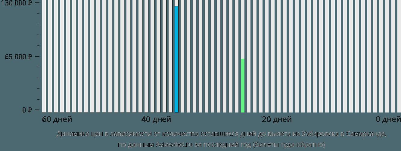 Динамика цен в зависимости от количества оставшихся дней до вылета из Хабаровска в Самарканда
