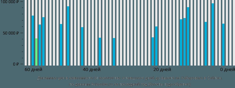 Динамика цен в зависимости от количества оставшихся дней до вылета из Хабаровска в Сайпан